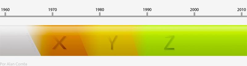 Mudança de gerações ao longo das décadas, e detalha que as mudanças ocorrem gradativamente (ilustração: Alan Corrêa)