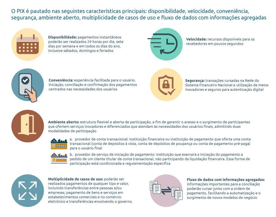 O PIX estará disponível para a população brasileira a partir de novembro de 2020. Além de aumentar a velocidade em que pagamentos ou transferências são feitos e recebidos, tem o potencial de alavancar a competitividade e a eficiência do mercado; baixar o custo, aumentar a segurança e aprimorar a experiência dos clientes; promover a inclusão financeira e preencher uma série de lacunas existentes na cesta de instrumentos de pagamentos disponíveis atualmente à população. Em linha com a revolução tecnológica em curso, possibilita a inovação e o surgimento de novos modelos de negócio e a redução do custo social relacionada ao uso de instrumentos baseados em papel.