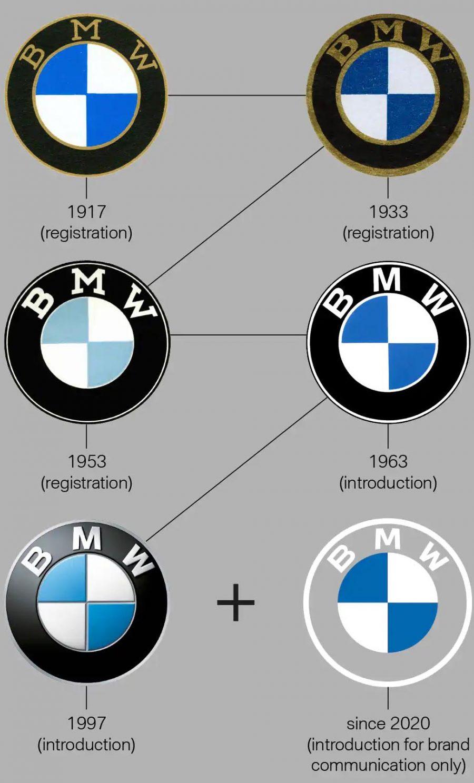 Linha do tempo dos logos da BMW