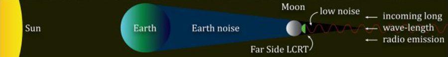 Diagrama mostrando a posição do LCRT em relação à Terra (sem escala). Crédito: Saptarshi Bandyopadhyay