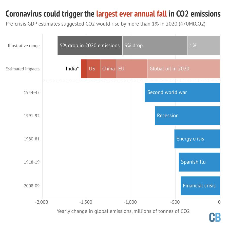 As cinco maiores quedas nas emissões globais anuais de CO2 já registradas são mostradas em barras azuis, em milhões de toneladas de CO2. As barras cinza ilustram até que ponto as emissões cairiam em 2020 com uma redução de 1%, 3% ou 5% em comparação com os níveis de 2019. As barras vermelhas mostram os impactos estimados das emissões da crise do coronavírus em 2020 no setor global de petróleo, no mercado de carbono da UE, na China, nos EUA e na Índia, sendo que este último é responsável apenas por mudanças no setor de energia. Sempre que possível, as estimativas são mostradas em relação às previsões pré-crise. As estimativas geográficas excluem o petróleo. Fonte: Carbon Brief análise dos dados de emissões do Centro de Análise de Informações sobre Dióxido de Carbono (CDIAC) e do Projeto Global de Carbono; análise de avaliações do ICIS e da US Energy Information Administration; análise de dados diários da Companhia de Operação de Sistema de Energia da Índia (POSOCO). Gráfico por Carbon Brief.