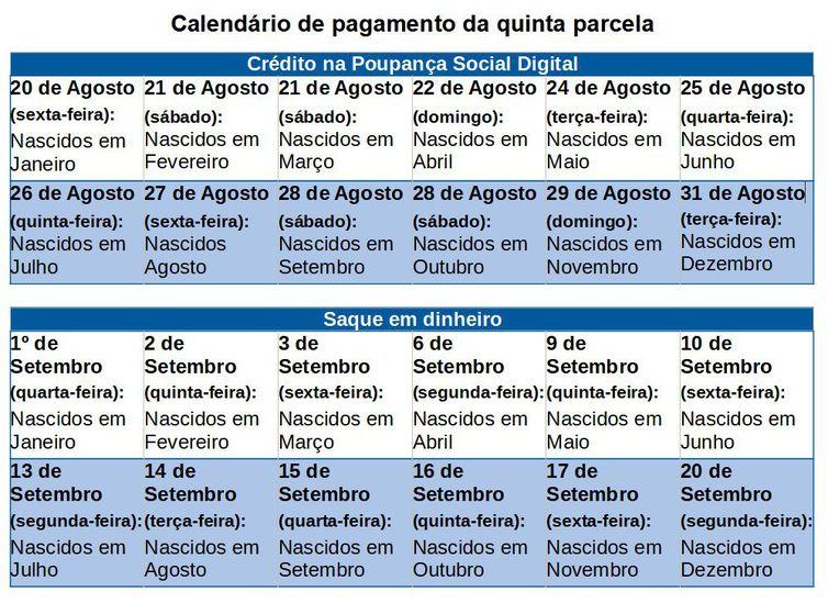 Calendários do auxílio emergencial