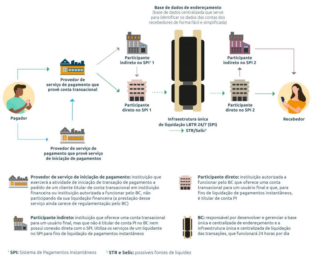 A construção do ecossistema de pagamentos instantâneos brasileiro faz parte da Agenda BC# na dimensão Competitividade