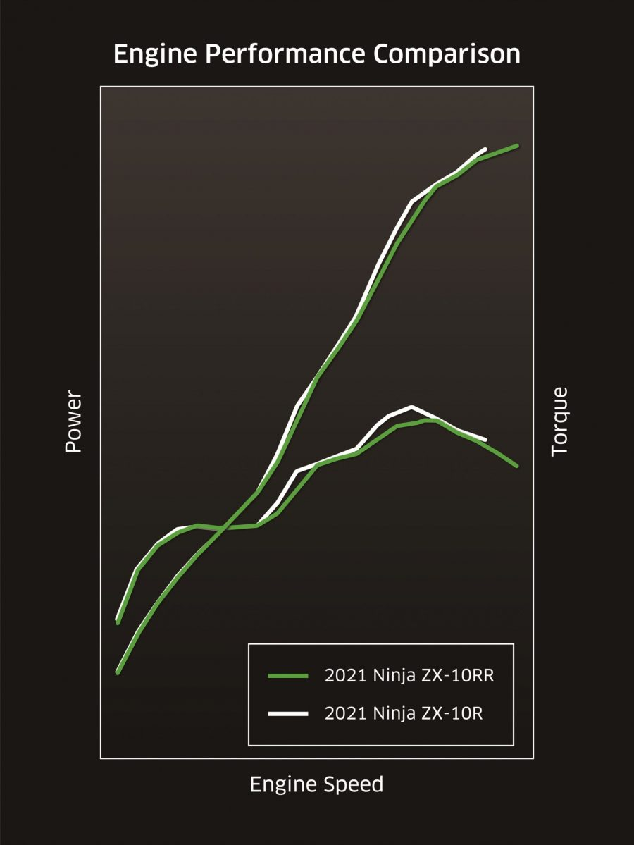 Kawasaki apresenta novas Ninja ZX-10R e ZX-10RR 2021 inspiradas na WorldSBK