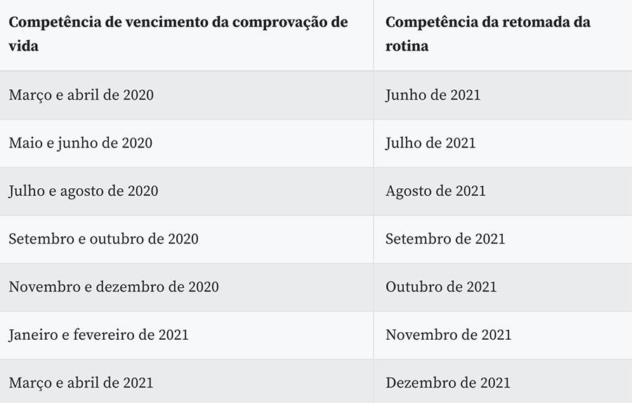 O calendário segue até dezembro com a prova de vida para quem deveria ter feito em março e abril de 2021