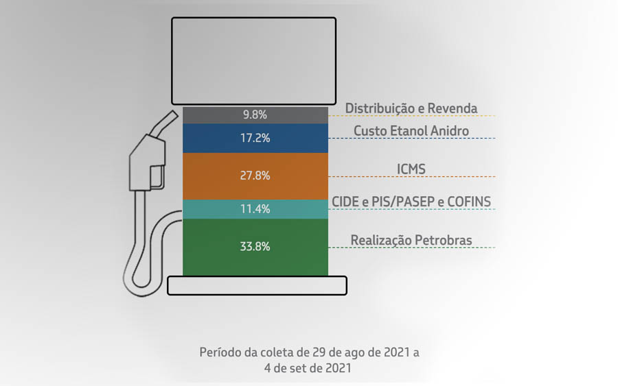 Composição: 73% gasolina A e 27% Etanol Anidro*. *Observação: desde 16/03/2015, o teor de álcool anidro na gasolina comum e aditivada é de 27%. O teor adicionado à gasolina premium é de 25%. Elaboração Petrobras a partir de dados da ANP e CEPEA/USP. CIDE e PIS/COFINS incidentes na comercialização de gasolina A no total de R$0,8925 por litro; PIS/COFINS incidente na comercialização de etanol anidro igual a R$0,1309 por litro.